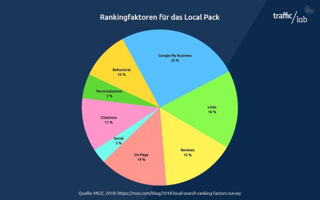 Local Pack Rankingfaktoren 2018