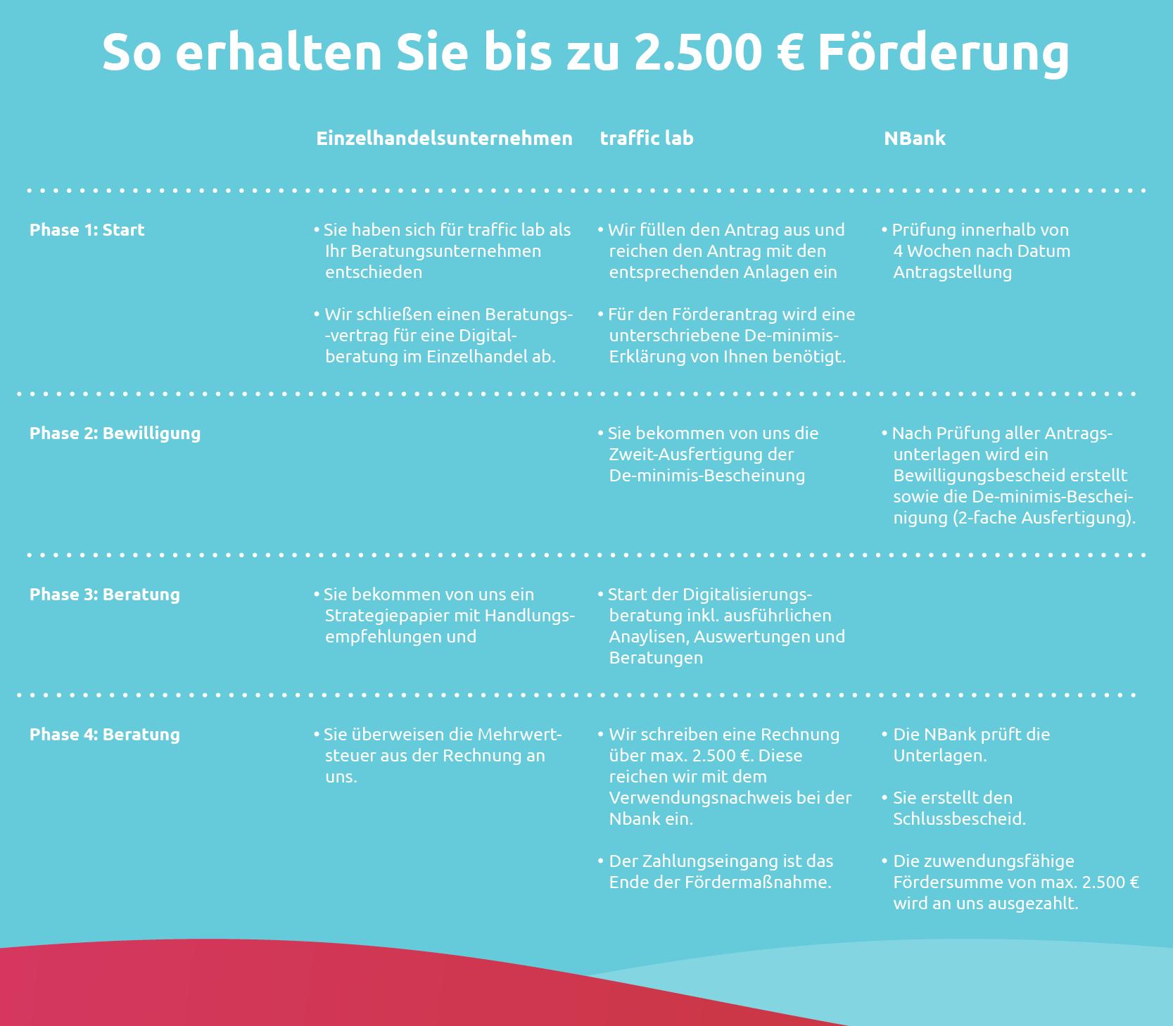 Infografik mit Ablauf der Förderung für Digital aufgeLaden